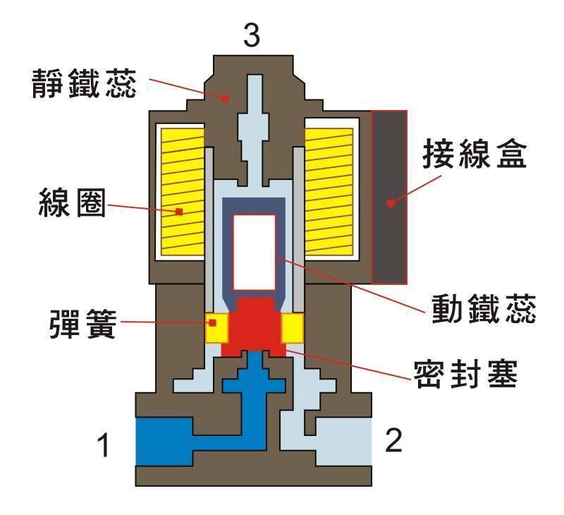 (三路二位)直动式电磁阀(常断型)结构的简单剖面图及工作原理图片