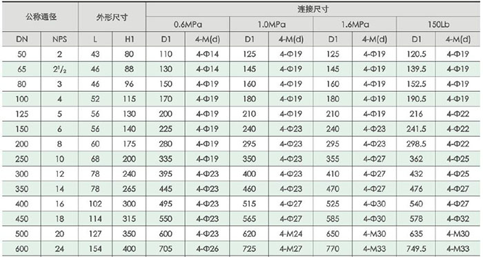 对夹式软密封蝶阀规格图及蝶阀尺寸表(适用蝶阀型号d71x,d371x图片