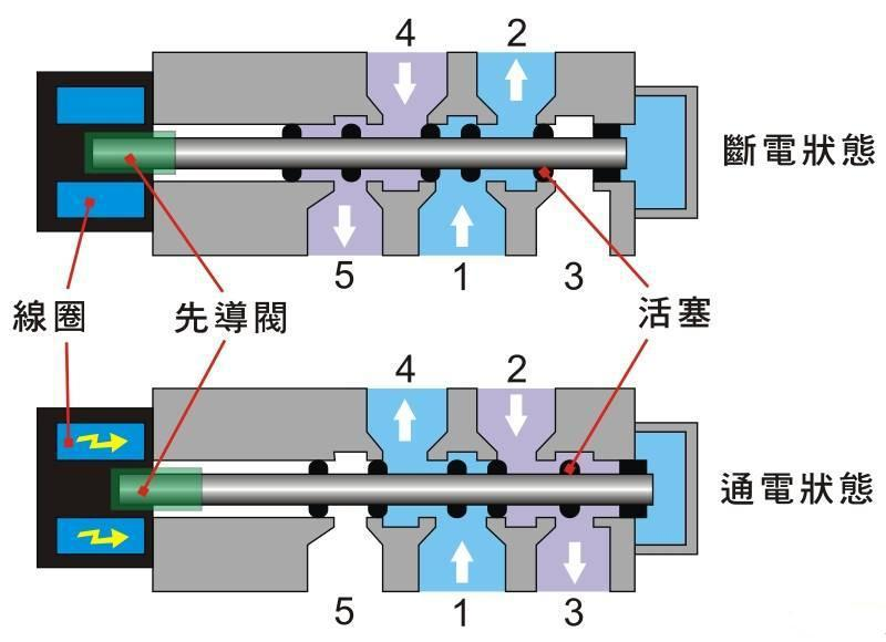 (五路二位)直动式电磁阀(常断型)结构的简单剖面图及工作原理
