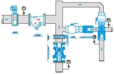 y13x比例式减压阀安装示意图图片